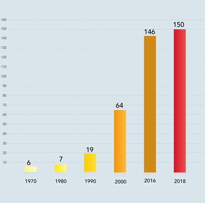 Anzahl von Gemeinden in denen die OSG tätig ist